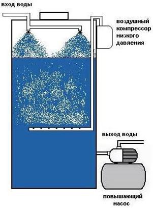 Безнапорная аэрация воды