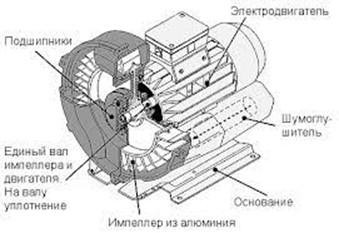 Устройство вихревой воздуходувки EVL 42/44