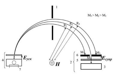 Гелиевый течеискатель: принцип работы