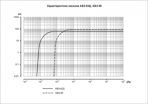 Характеристики АВЗ 63Д