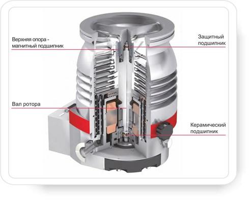 Подвеска турбомолекулярного насоса ТМН