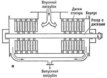 Принцип работы турбомолекулярного насоса ТМН