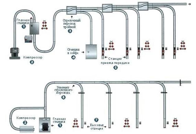 Схема пневматической почты