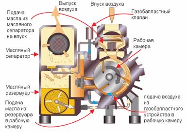 Схема вакуумного насоса НВР