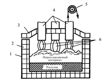 Схема электродуговой печи прямого действия