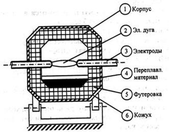 Схема электродуговой печи косвенного действия
